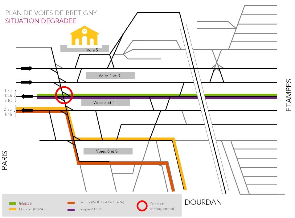 Plan de voie Bretigny RER C Situation Dégradée