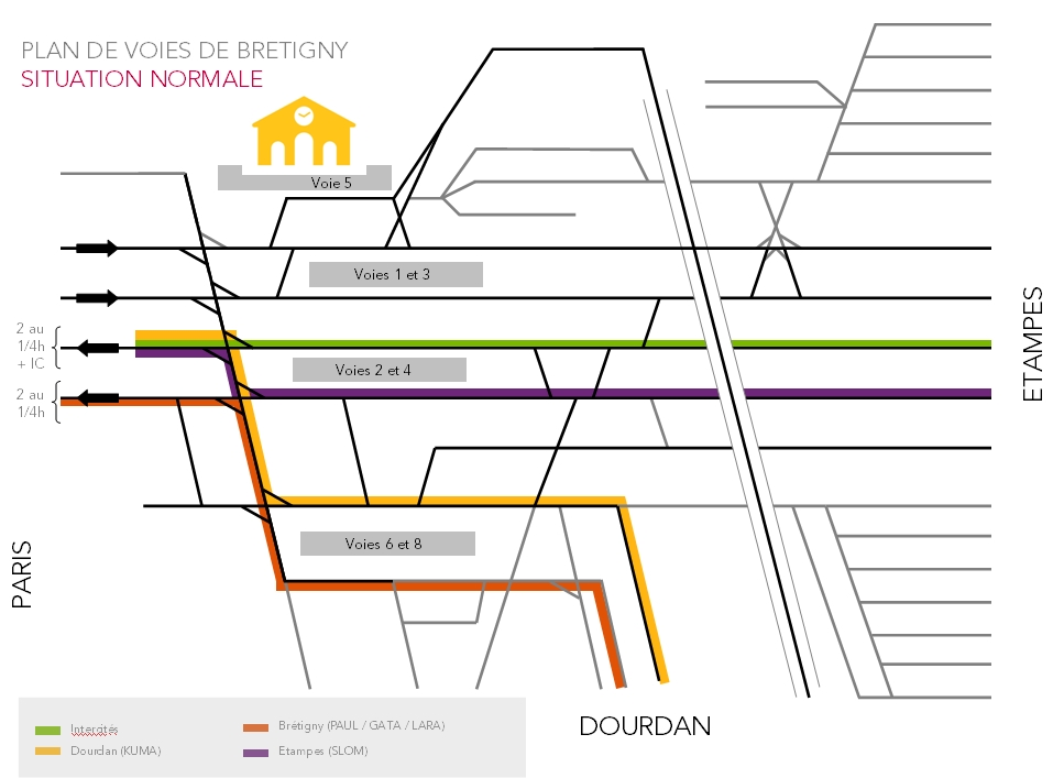 Plan de voie Bretigny RER C Situation Normale